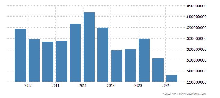 puerto rico gross domestic savings current lcu wb data