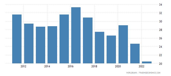 puerto rico gross domestic savings percent of gdp wb data
