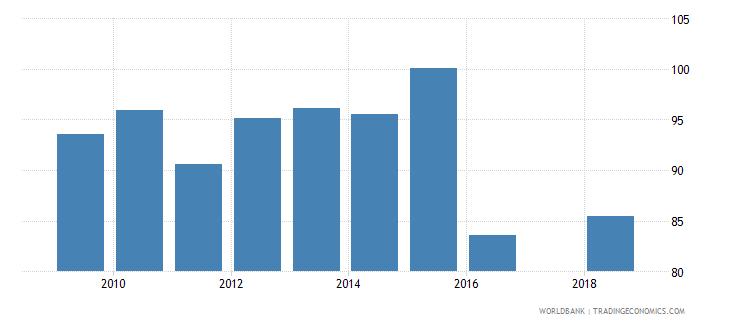 puerto rico gross enrolment ratio lower secondary female percent wb data