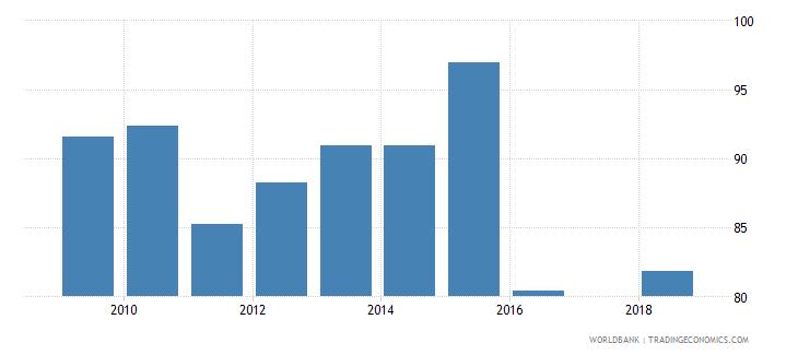 puerto rico gross enrolment ratio lower secondary male percent wb data