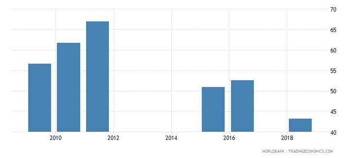 puerto rico gross enrolment ratio post secondary non tertiary both sexes percent wb data