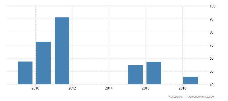 puerto rico gross enrolment ratio post secondary non tertiary female percent wb data