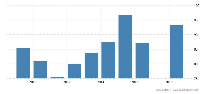 puerto rico gross enrolment ratio upper secondary female percent wb data