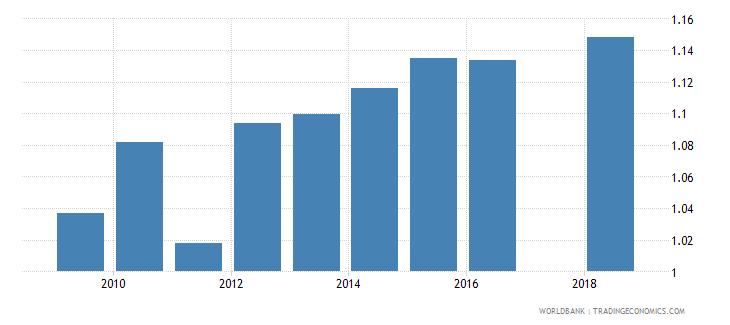 puerto rico gross enrolment ratio upper secondary gender parity index gpi wb data