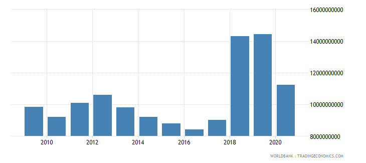 puerto rico gross fixed capital formation constant 2005 us$ wb data