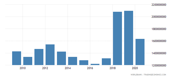 puerto rico gross fixed capital formation constant lcu wb data