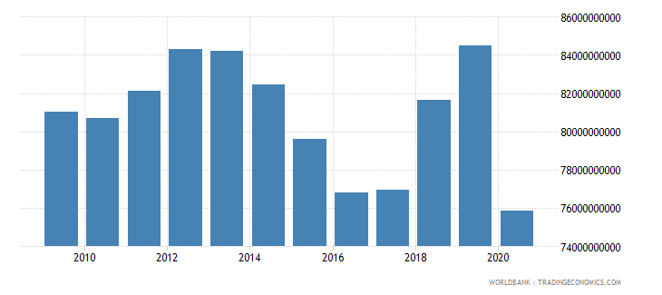 puerto rico gross national expenditure constant 2005 us$ wb data