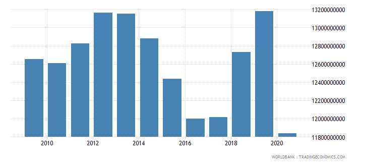 puerto rico gross national expenditure constant lcu wb data