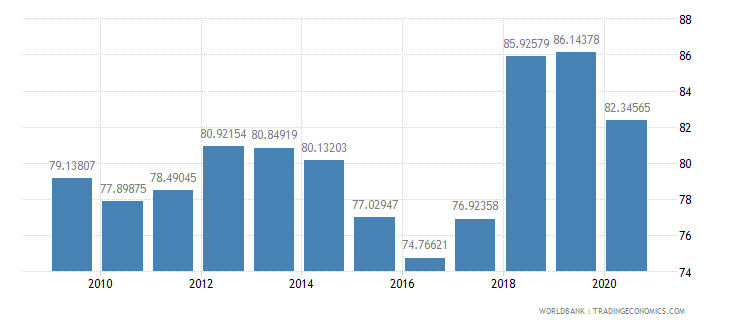 puerto rico gross national expenditure percent of gdp wb data
