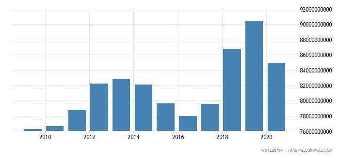 puerto rico gross national expenditure us dollar wb data