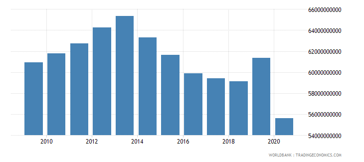 puerto rico household final consumption expenditure constant 2005 us$ wb data