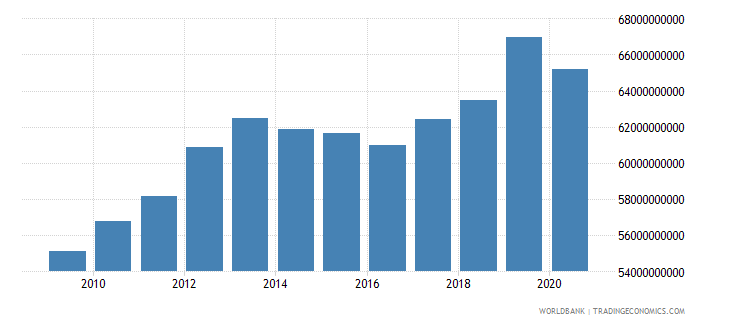 puerto rico household final consumption expenditure current lcu wb data