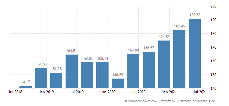 Puerto Rico House Price Index