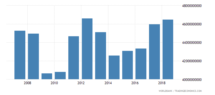 puerto rico imports of goods and services current lcu wb data