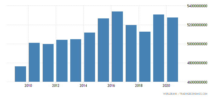 puerto rico industry value added us dollar wb data