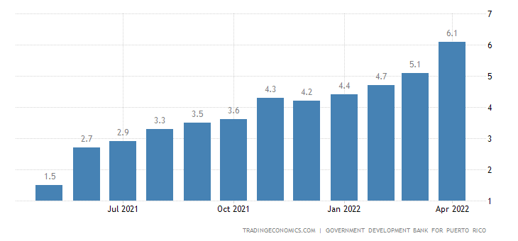 Puerto Rico Inflation Rate