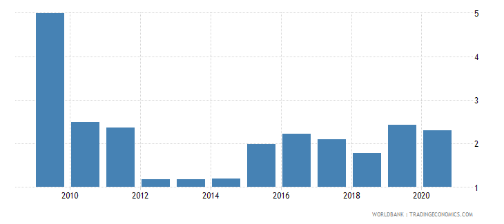 puerto rico inflation gdp deflator annual percent wb data