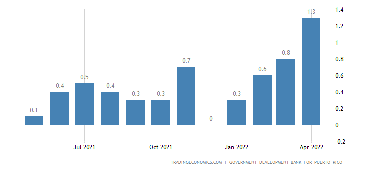 Puerto Rico Inflation Rate MoM