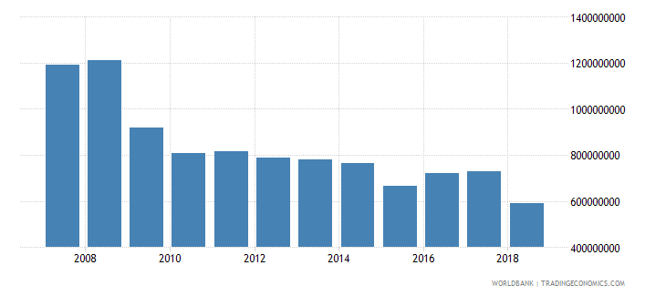 puerto rico international tourism expenditures for travel items us dollar wb data