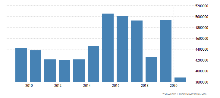 puerto rico international tourism number of arrivals wb data