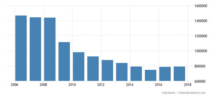 puerto rico international tourism number of departures wb data