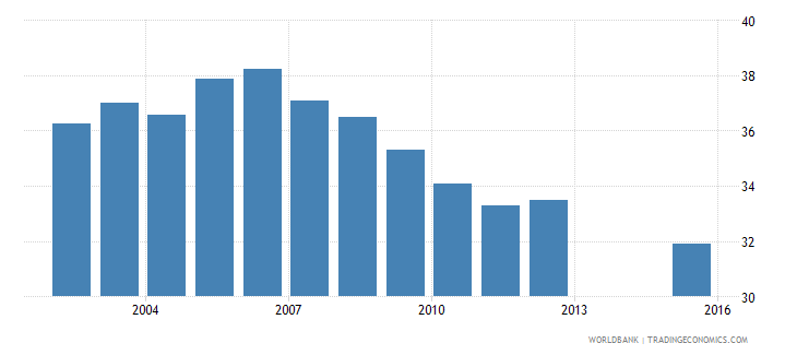 puerto rico labor force participation rate female percent of female population ages 15 national estimate wb data