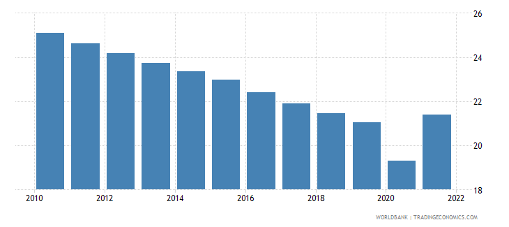 puerto rico labor force participation rate for ages 15 24 total percent modeled ilo estimate wb data