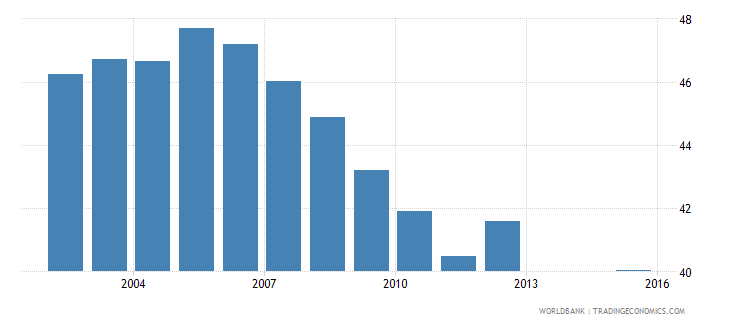puerto rico labor force participation rate total percent of total population ages 15 national estimate wb data