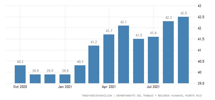 Puerto Rico Labor Force Participation Rate