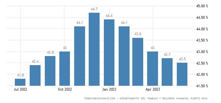 Puerto Rico Labor Force Participation Rate