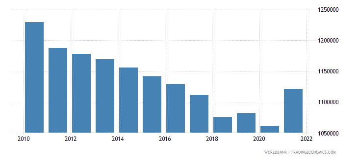 puerto rico labor force total wb data