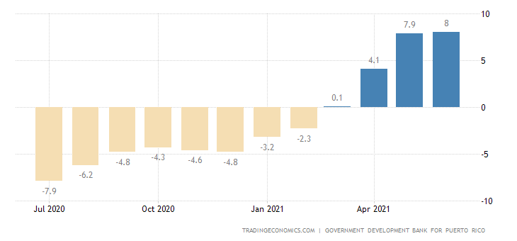 Puerto Rico Economic Activity YoY