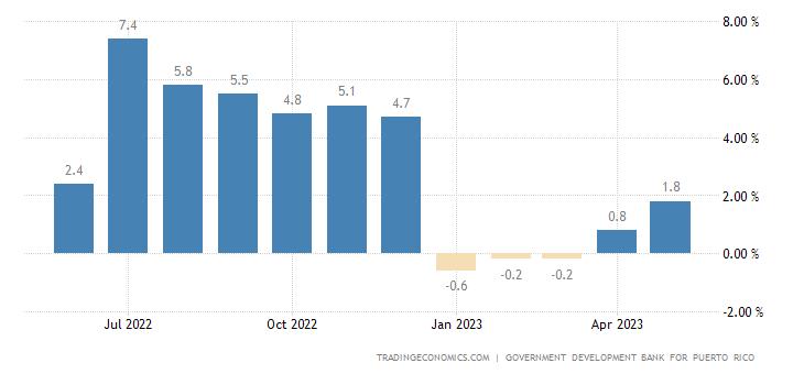 Puerto Rico Economic Activity YoY