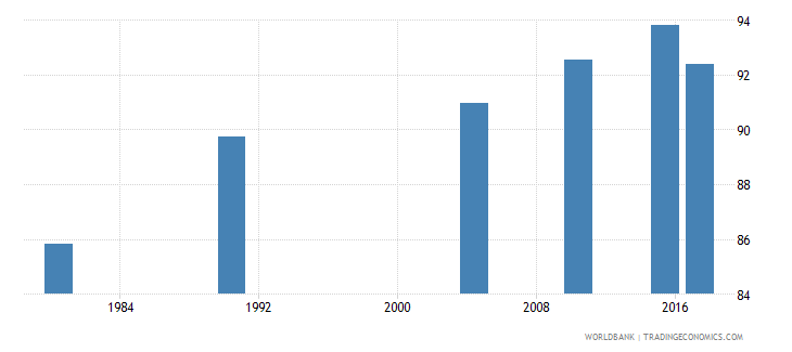 puerto rico literacy rate adult female percent of females ages 15 and above wb data