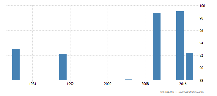 puerto rico literacy rate youth male percent of males ages 15 24 wb data