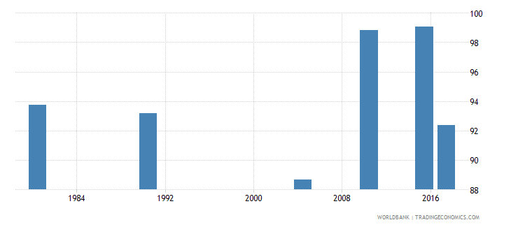 puerto rico literacy rate youth total percent of people ages 15 24 wb data