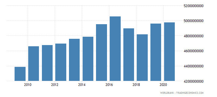 puerto rico manufacturing value added current lcu wb data
