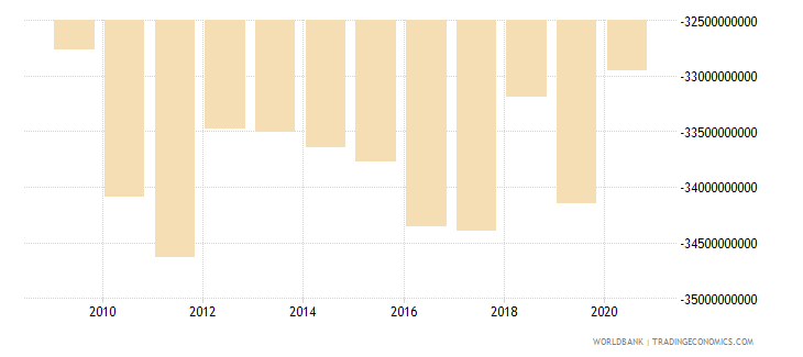 puerto rico net income from abroad us dollar wb data