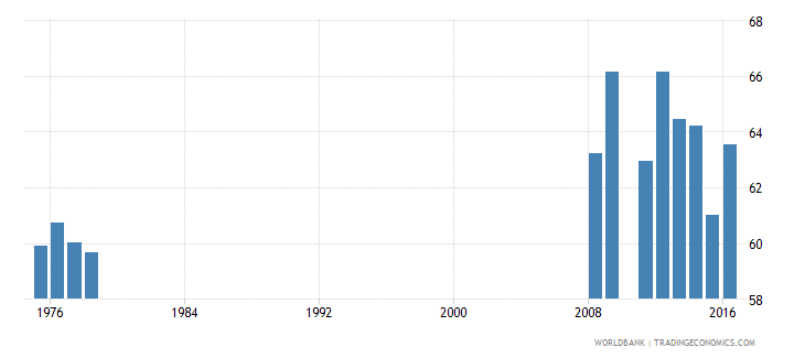puerto rico percentage of graduates from tertiary education who are female percent wb data