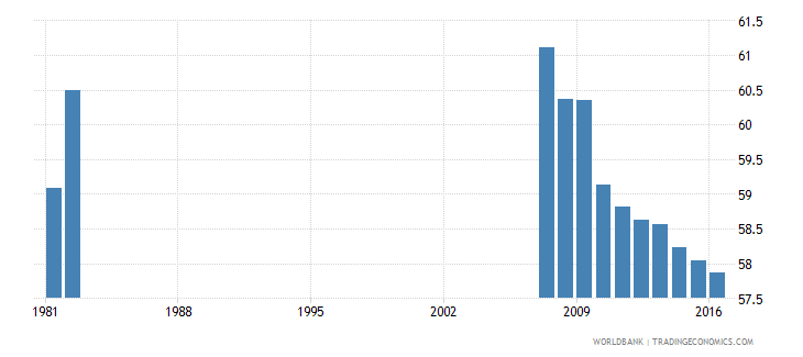 puerto rico percentage of students in tertiary education who are female percent wb data