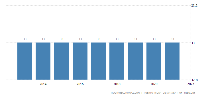 Puerto Rico Personal Income Tax Rate