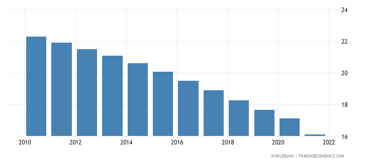 puerto rico population ages 0 14 male percent of total wb data