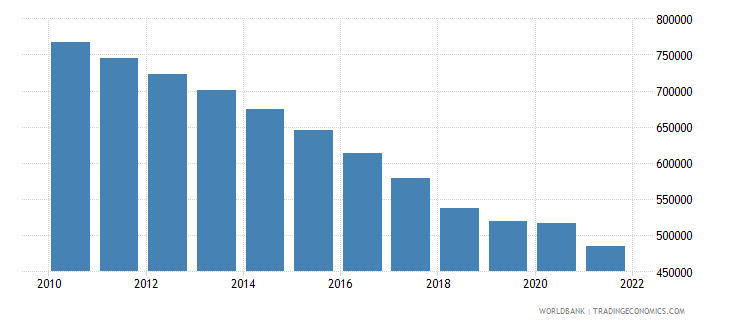 puerto rico population ages 0 14 total wb data