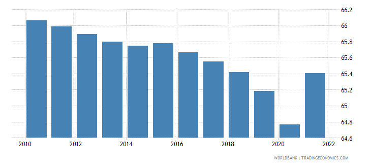 puerto rico population ages 15 64 male percent of total wb data