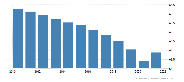 puerto rico population ages 15 64 percent of total wb data