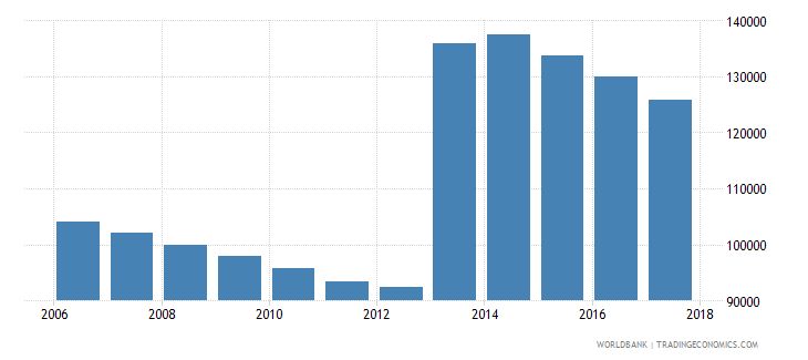 puerto rico population of the official age for pre primary education both sexes number wb data