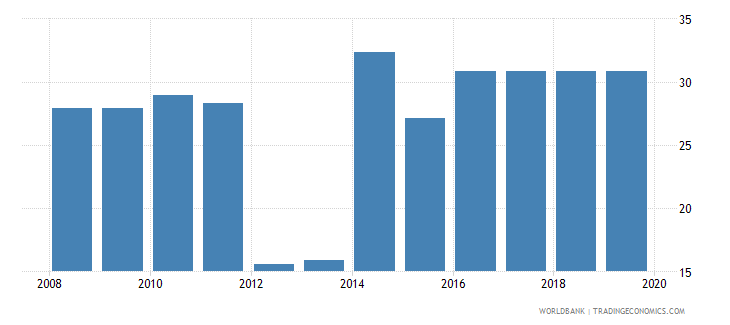 puerto rico profit tax percent of commercial profits wb data