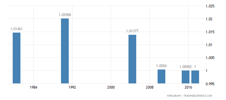 puerto rico ratio of young literate females to males percent ages 15 24 wb data