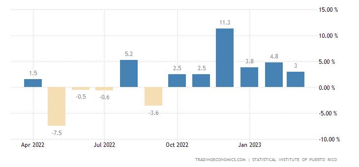 Puerto Rico Retail Sales YoY