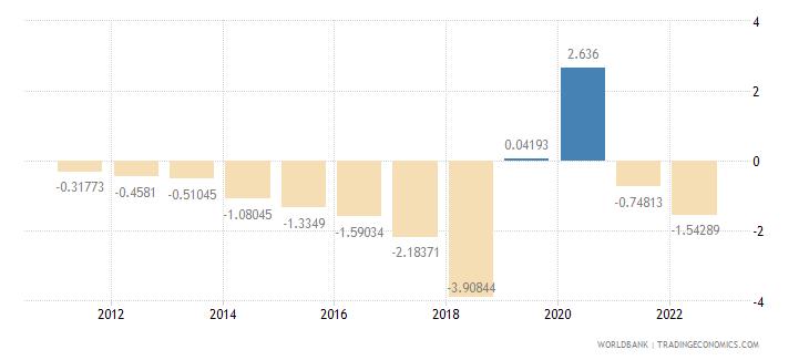puerto rico rural population growth annual percent wb data